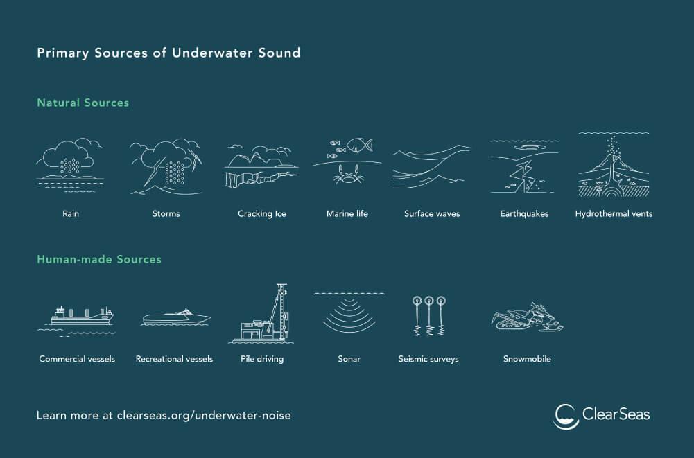 Bronnen van onderwatergeluid