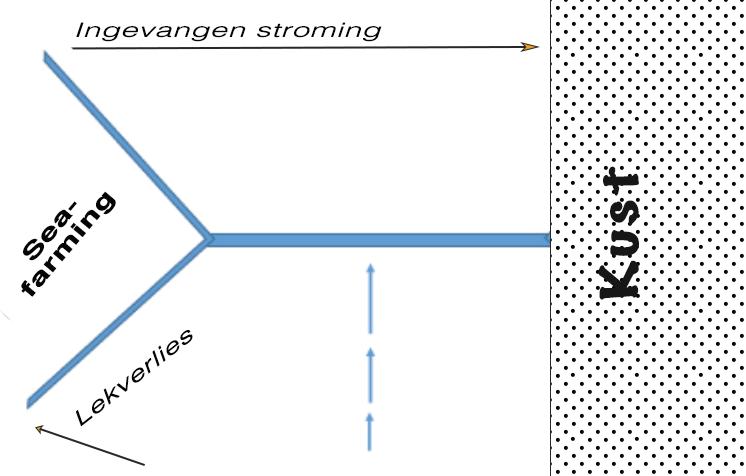 Hoofddam bevat turbines zijamen dienen om extra stroming in te vangen. De investering wordt daardoor per KWe goedkoper.